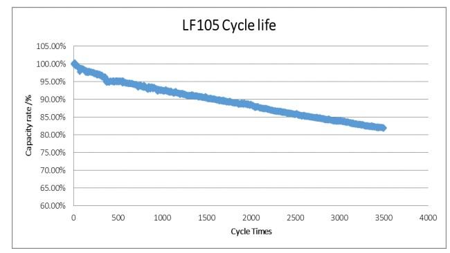 Spadek wydajności względem liczby cykli w lifepo4